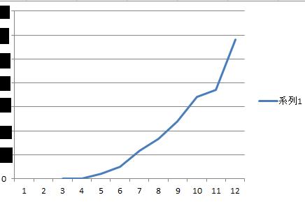 アドセンス収益グラフ